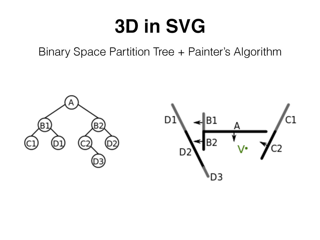 3D in SVG Binary Space Partition Tree + Painter...