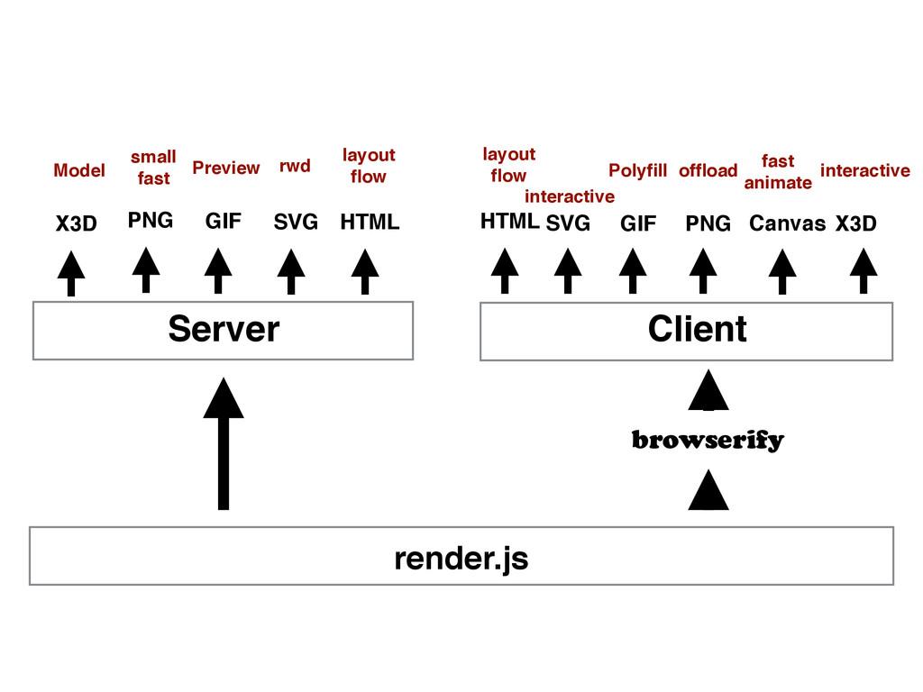 Client Server render.js browserify SVG PNG SVG ...