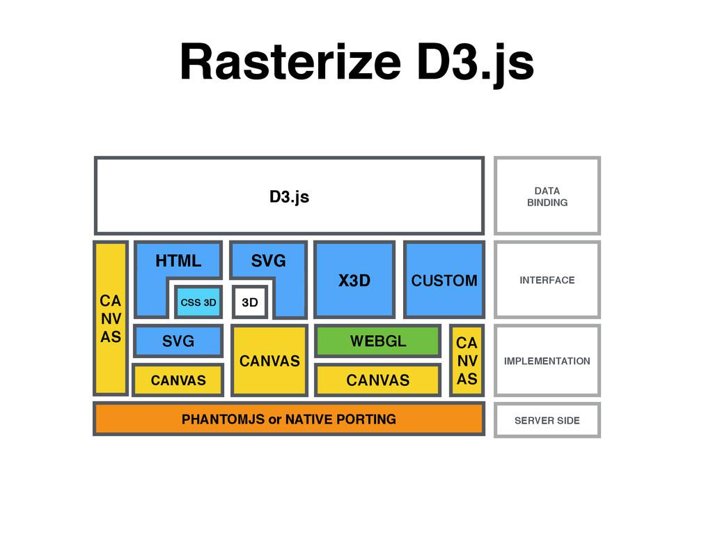 Rasterize D3.js D3.js HTML SVG X3D CUSTOM CANVA...