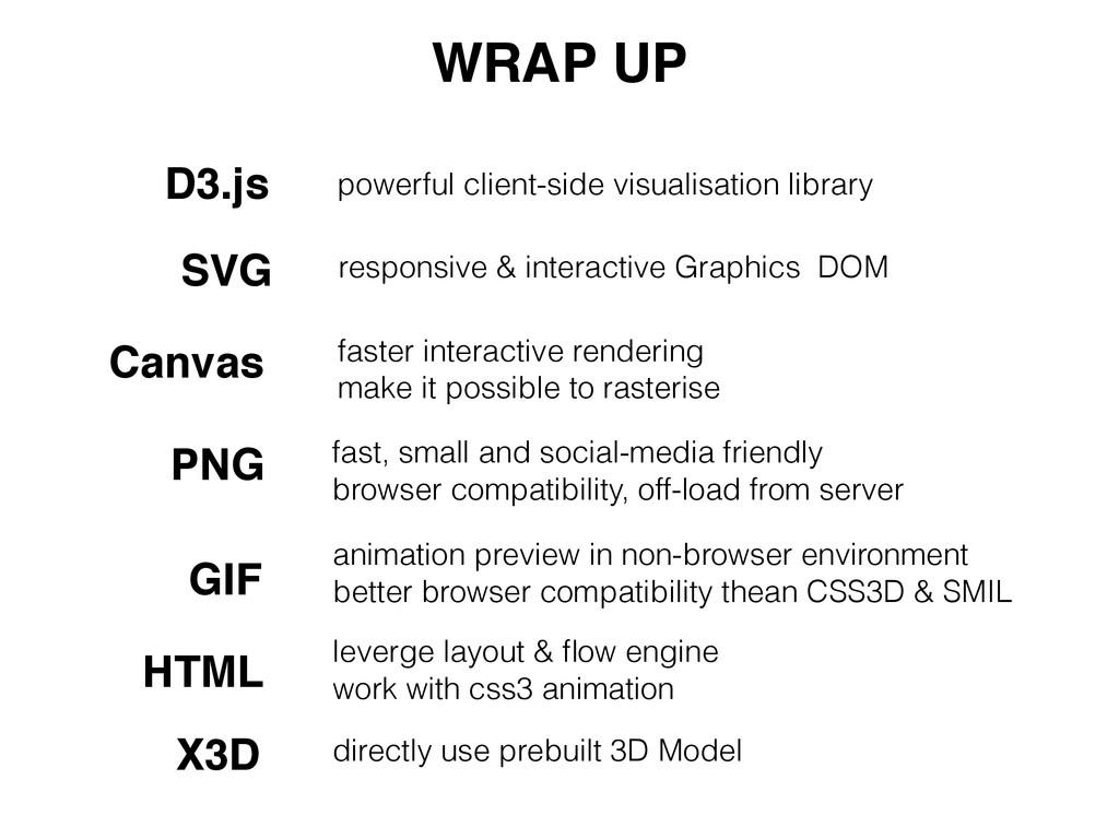 D3.js powerful client-side visualisation librar...