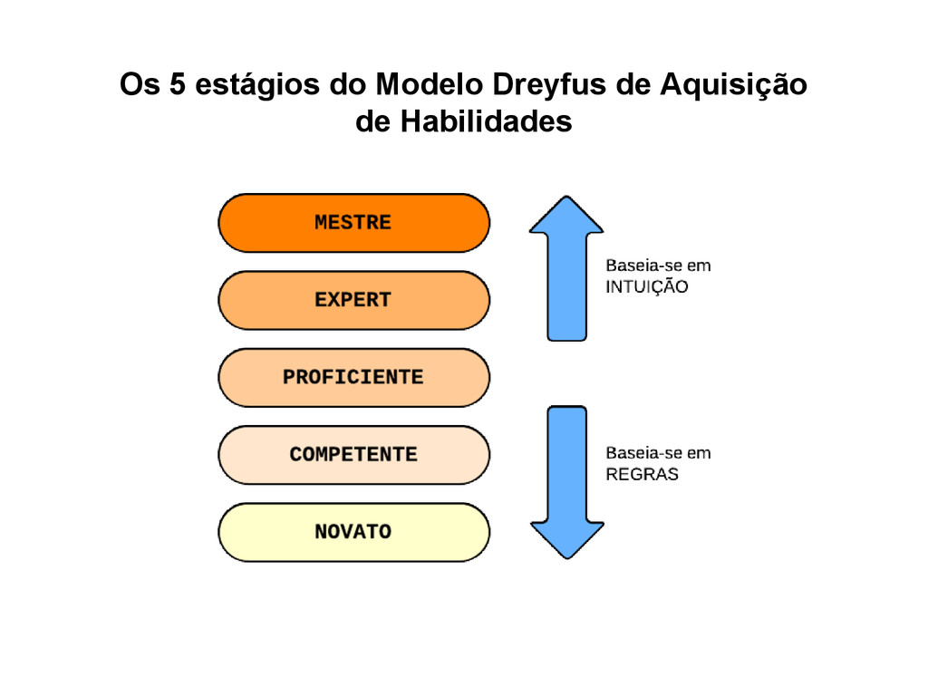 Os 5 estágios do Modelo Dreyfus de Aquisição de...