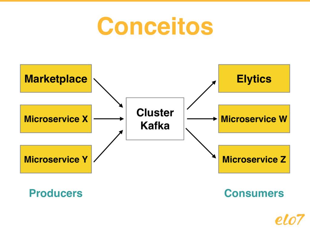 Conceitos Marketplace Cluster Kafka Microservic...