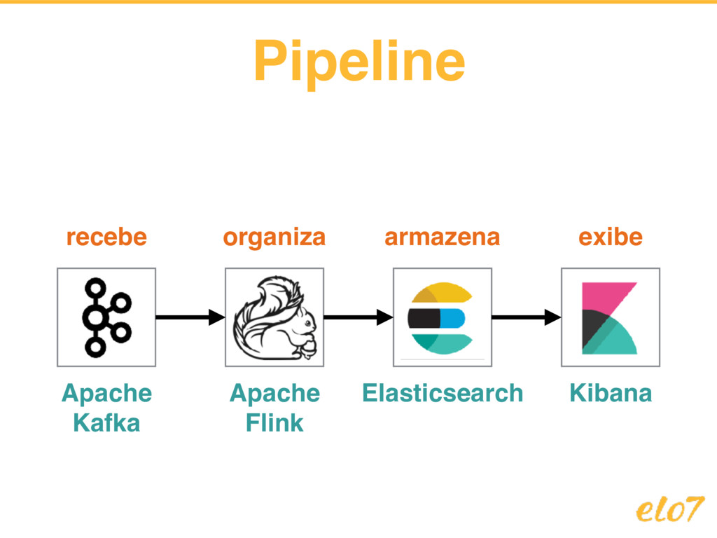 Pipeline Apache Kafka Apache Flink Elasticsearc...