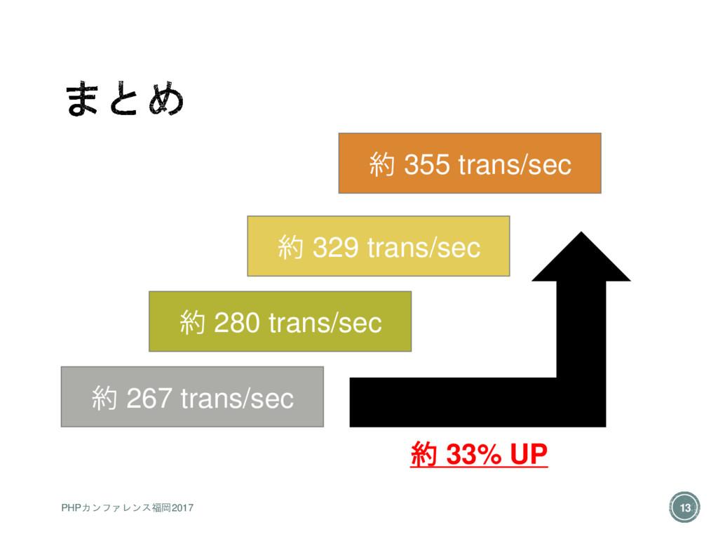 約 267 trans/sec 約 280 trans/sec 約 329 trans/sec...