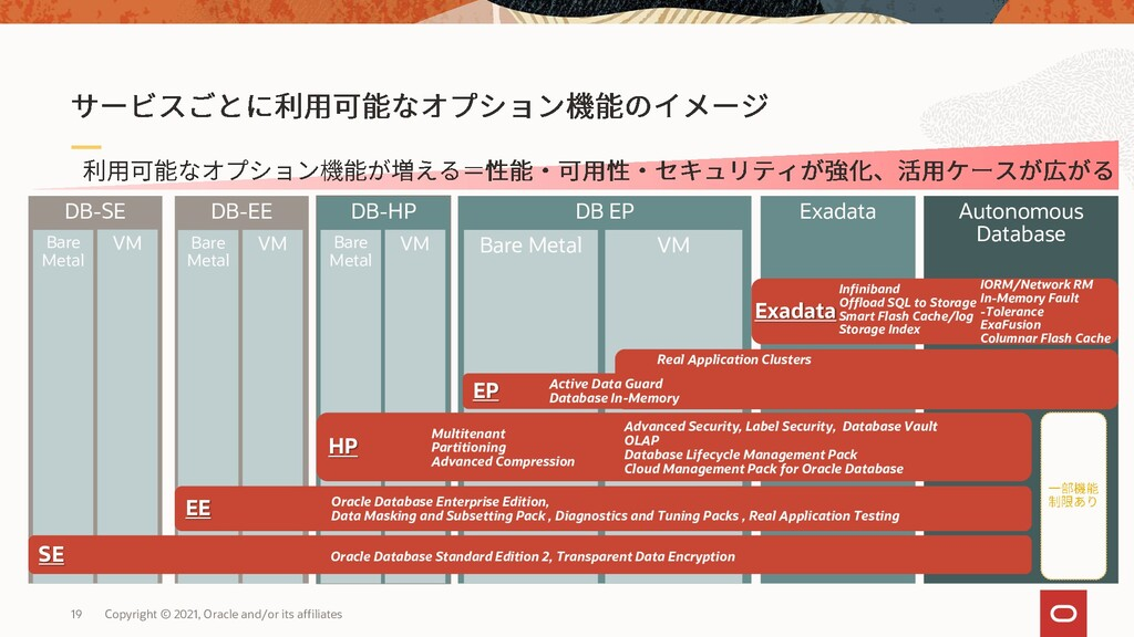 DB-SE Exadata DB-HP Autonomous Database DB-EE D...