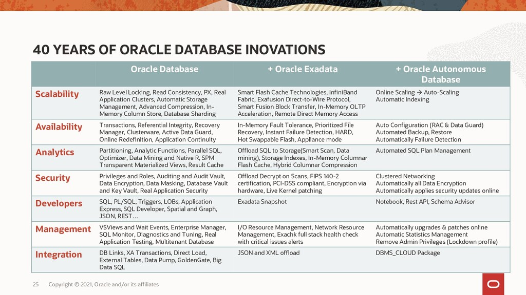 40 YEARS OF ORACLE DATABASE INOVATIONS Oracle D...
