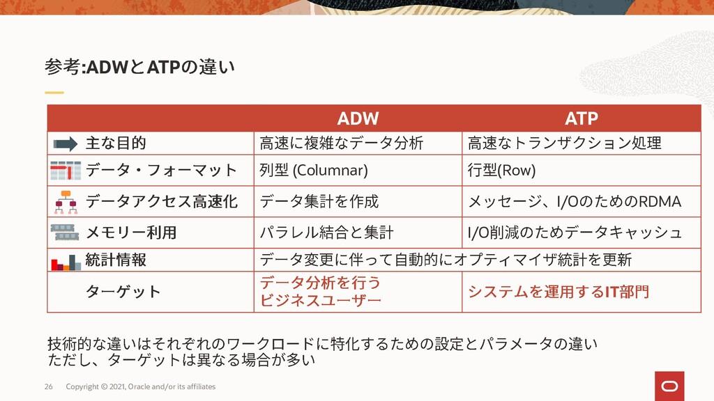 ADW ATP (Columnar) (Row) I/O RDMA I/O IT :ADW A...