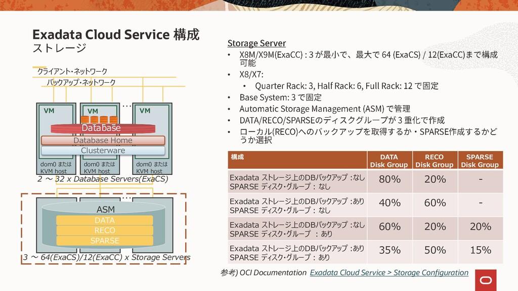Exadata Cloud Service 構成 DATA Disk Group RECO D...