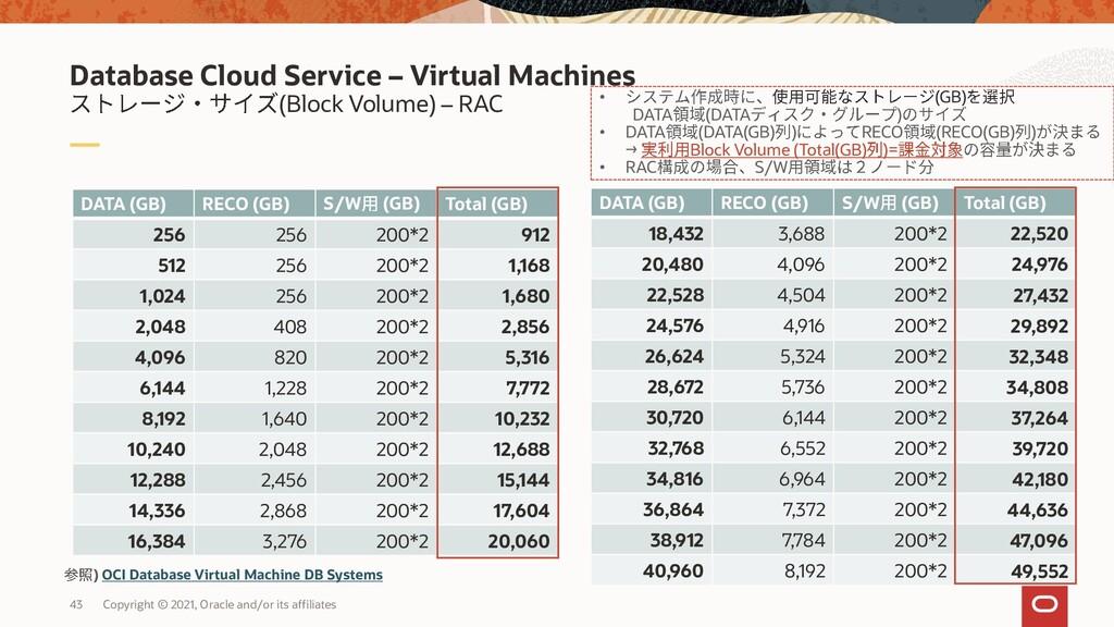 (Block Volume) – RAC Database Cloud Service – V...