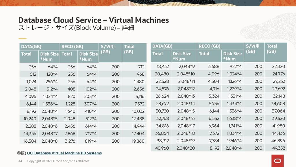 (Block Volume) – Database Cloud Service – Virtu...