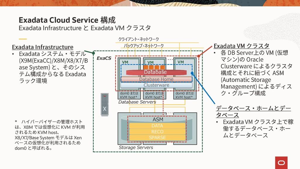 Exadata Infrastructure Exadata VM Exadata Cloud...