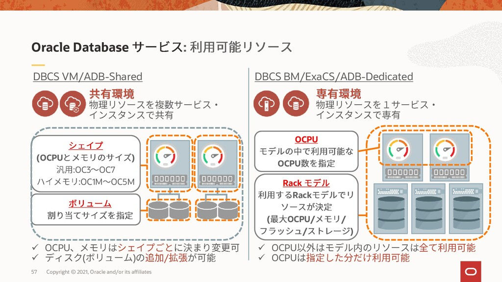 Oracle Database : DBCS VM/ADB-Shared DBCS BM/Ex...