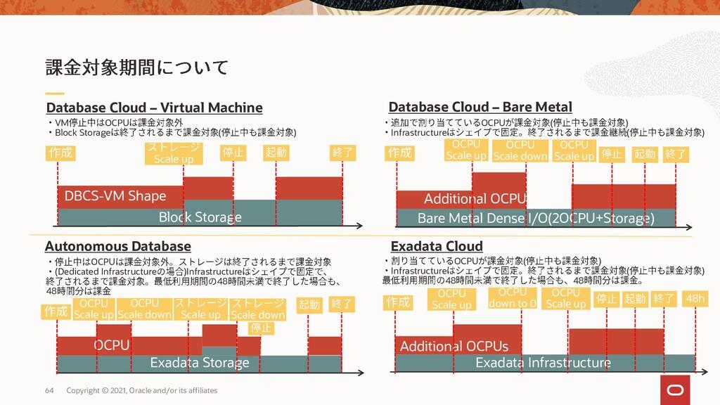 Database Cloud – Bare Metal Block Storage Bare ...