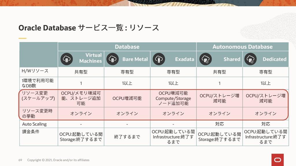 OCI Oracle Database • (2020/06 )DBCS-BM/ExaCS/A...
