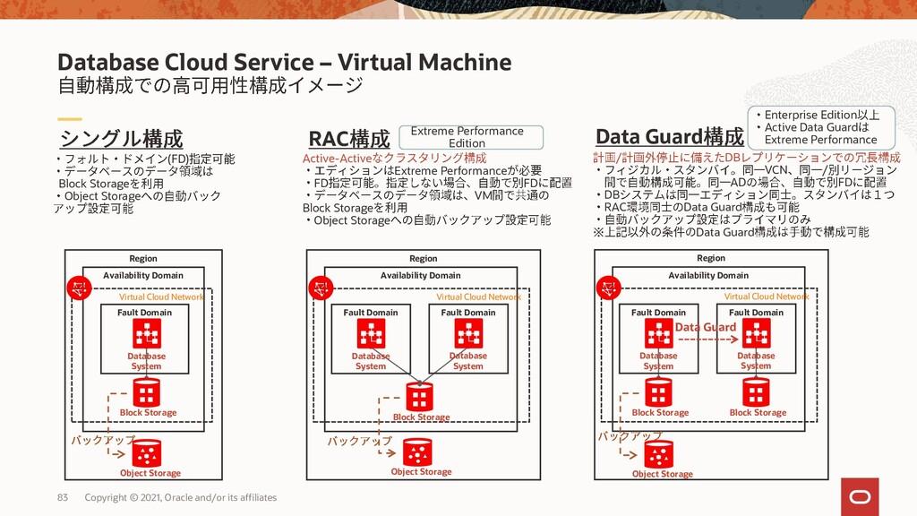 Oracle Database Exadata • • • Real Application ...