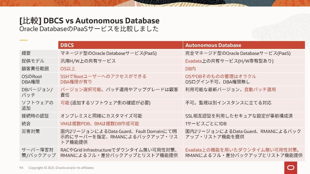Oracle Database PaaS [ ] DBCS vs ExaCS DBCS Exa...