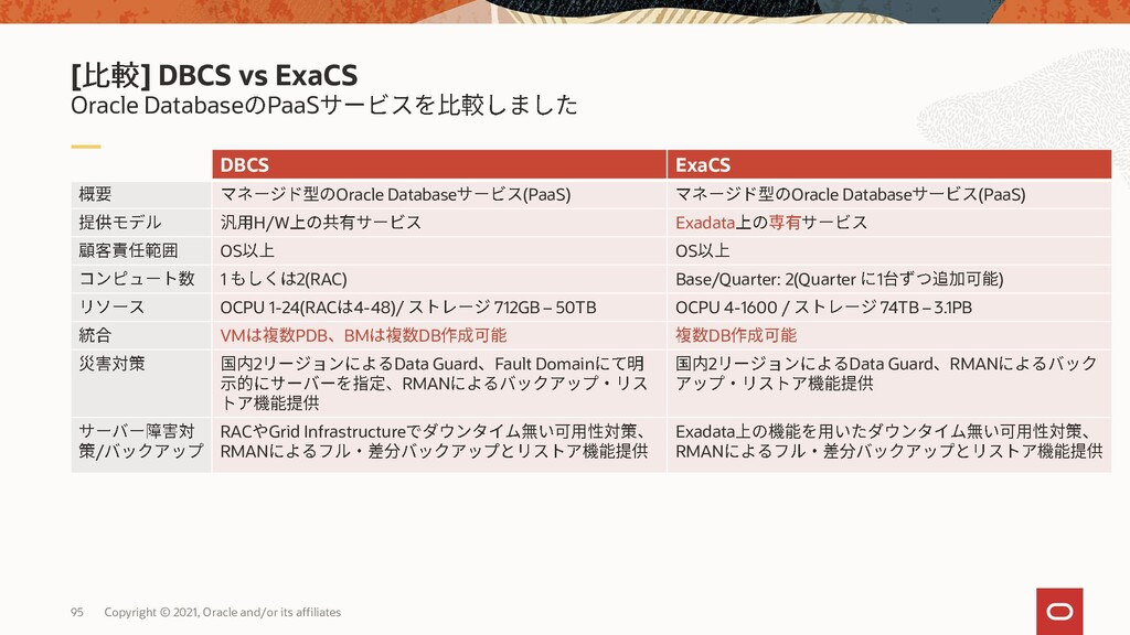 Oracle Database PaaS [ ] ExaCS vs Autonomous Da...