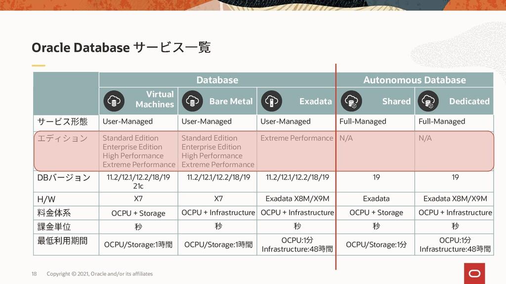 Oracle Database Database Autonomous Database Vi...
