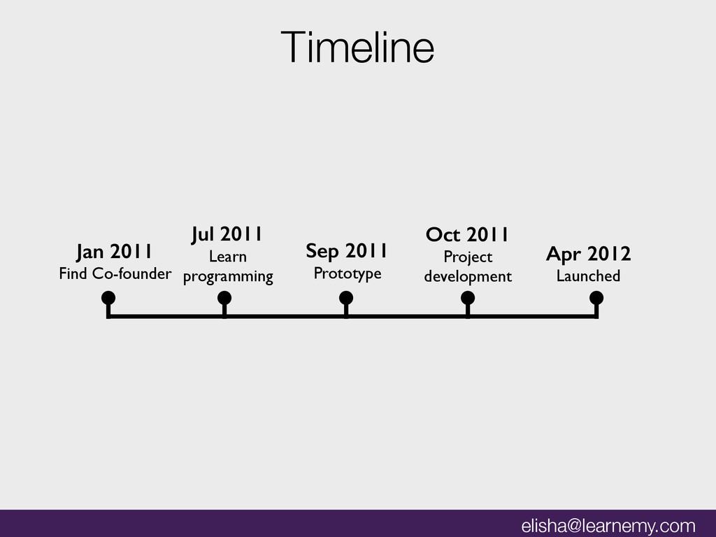 elisha@learnemy.com Timeline Jul 2011 Learn pro...