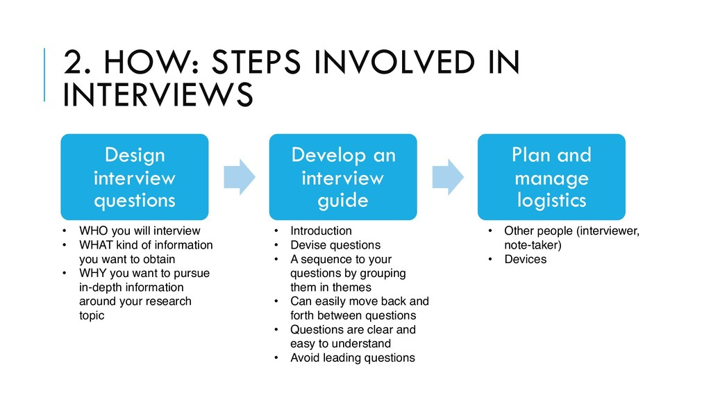 2. HOW: STEPS INVOLVED IN INTERVIEWS Design int...
