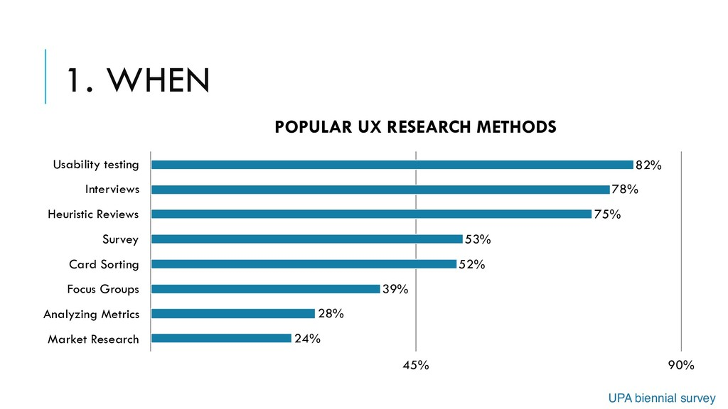1. WHEN POPULAR UX RESEARCH METHODS Usability t...