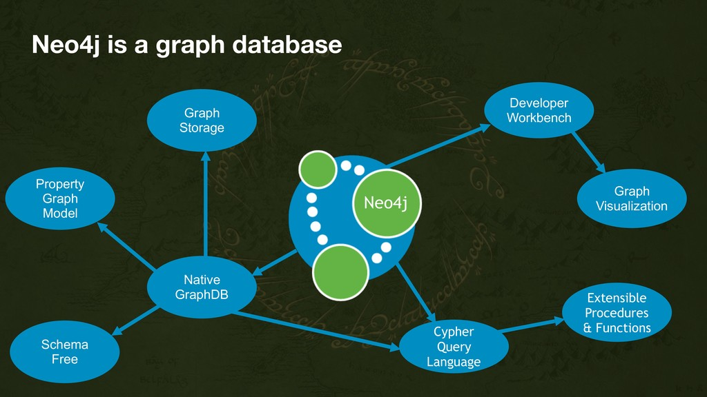 Neo4j is a graph database Neo4j Property Graph ...
