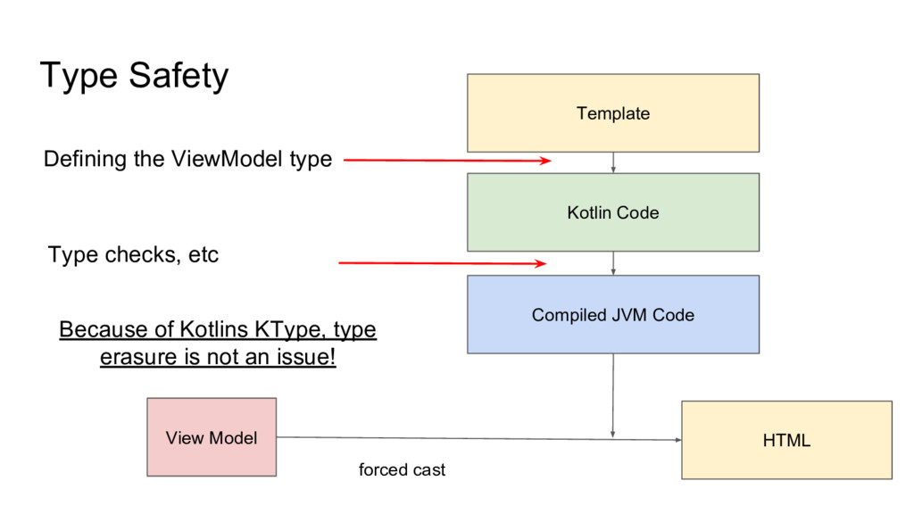 Type Safety Template Kotlin Code Compiled JVM C...