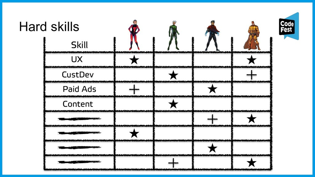 Hard skills Skill UX CustDev Paid Ads Content