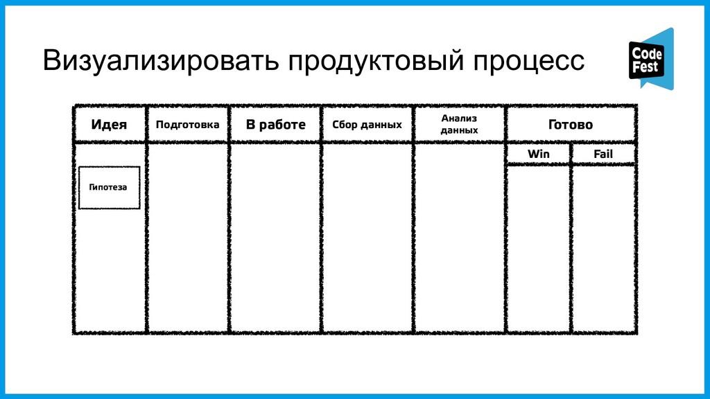 Визуализировать продуктовый процесс Идея Подгот...