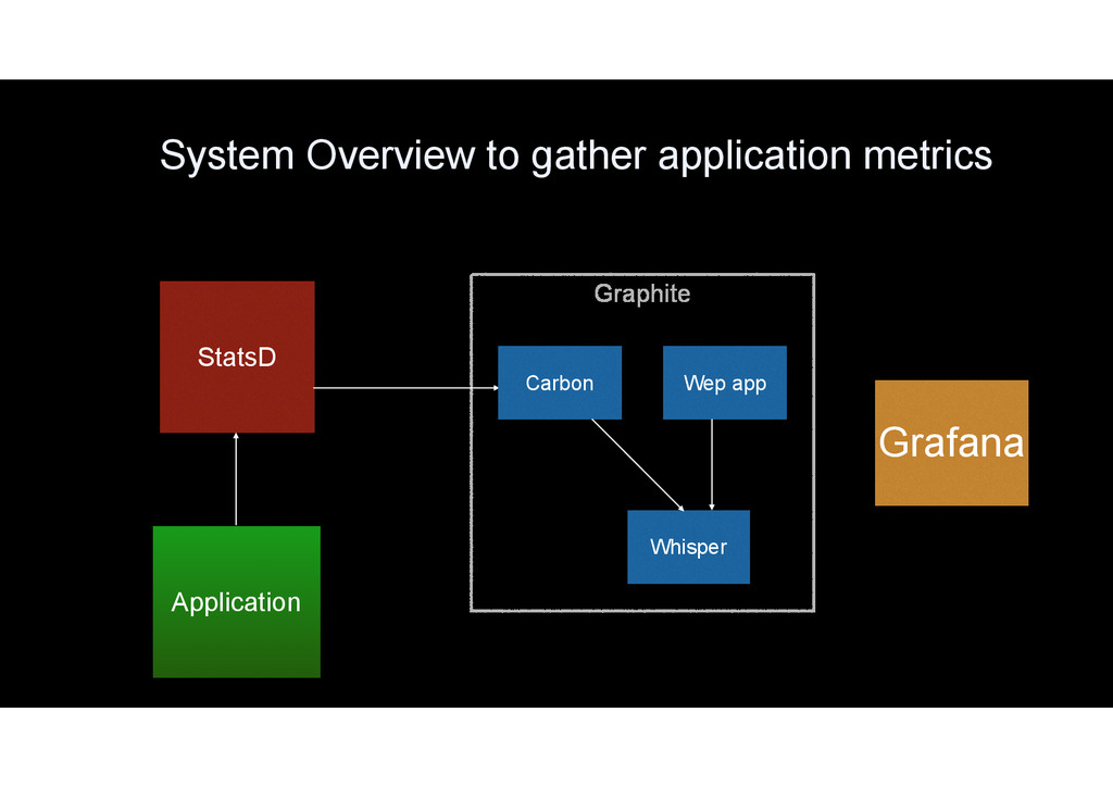 System Overview to gather application metrics A...