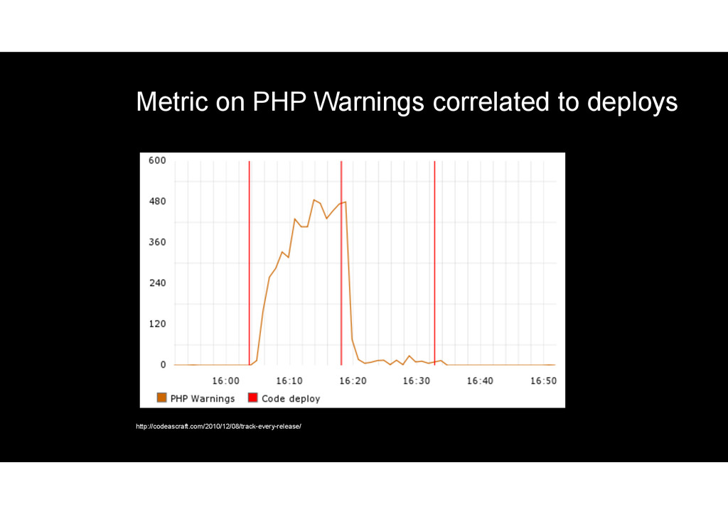 Metric on PHP Warnings correlated to deploys ht...