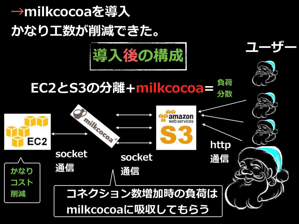 →milkcocoaを導⼊入  かなり⼯工数が削減できた。 ユーザー http  通信 s...