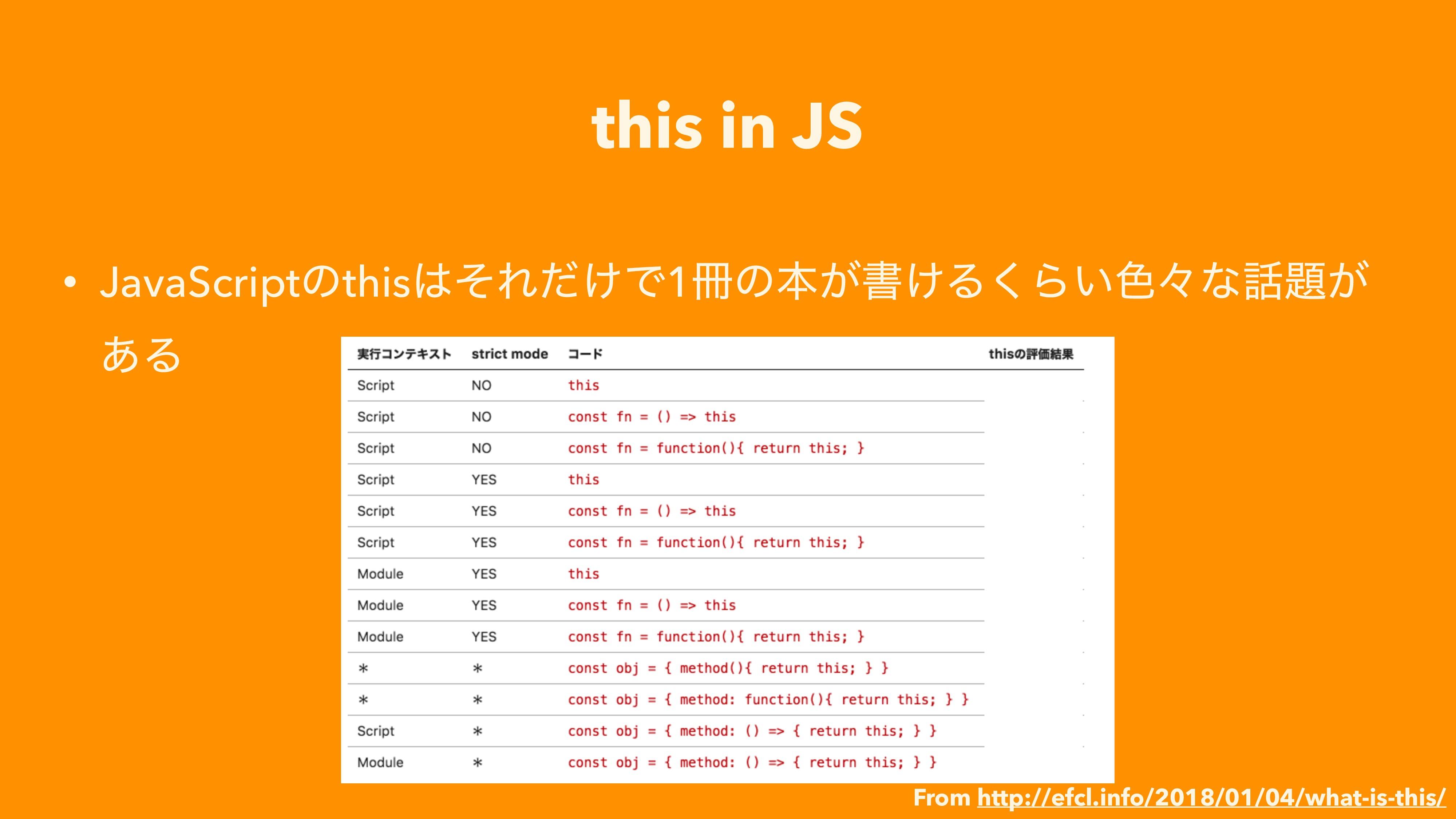 this in JS • JavaScriptͷthisͦΕ͚ͩͰ1ͷຊ͕ॻ͚Δ͘Β͍৭ʑ...