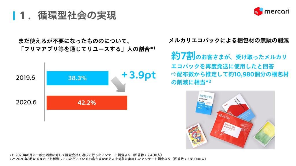 1.循環型社会の実現 38.3% 42.2% まだ使えるが不要になったもののについて、 「フリ...