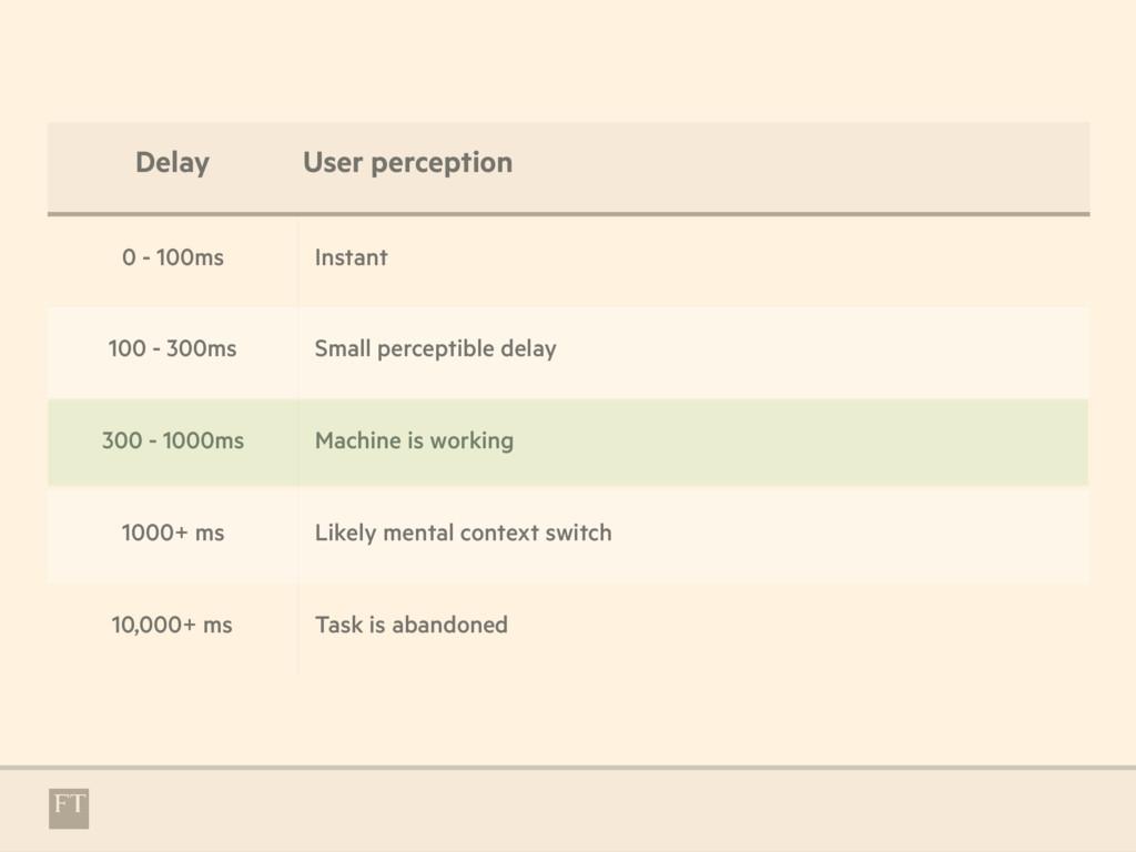 Delay User perception 0 - 100ms Instant 100 - 3...
