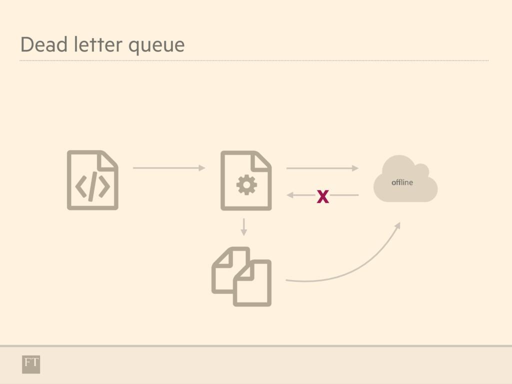 Dead letter queue & ' ( % X + offline online