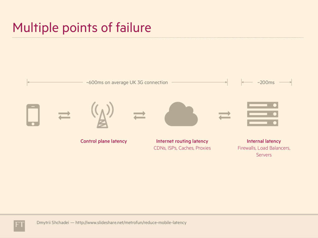Multiple points of failure Dmytrii Shchadei — h...
