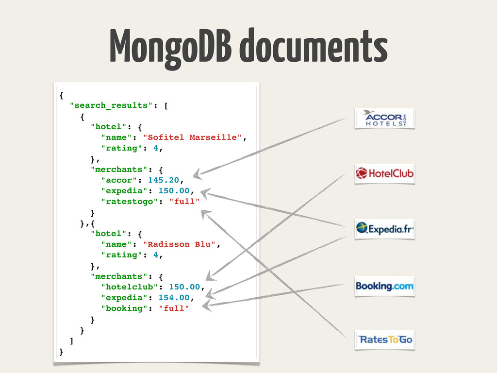 "MongoDB documents { ""search_results"": [ { ""hote..."