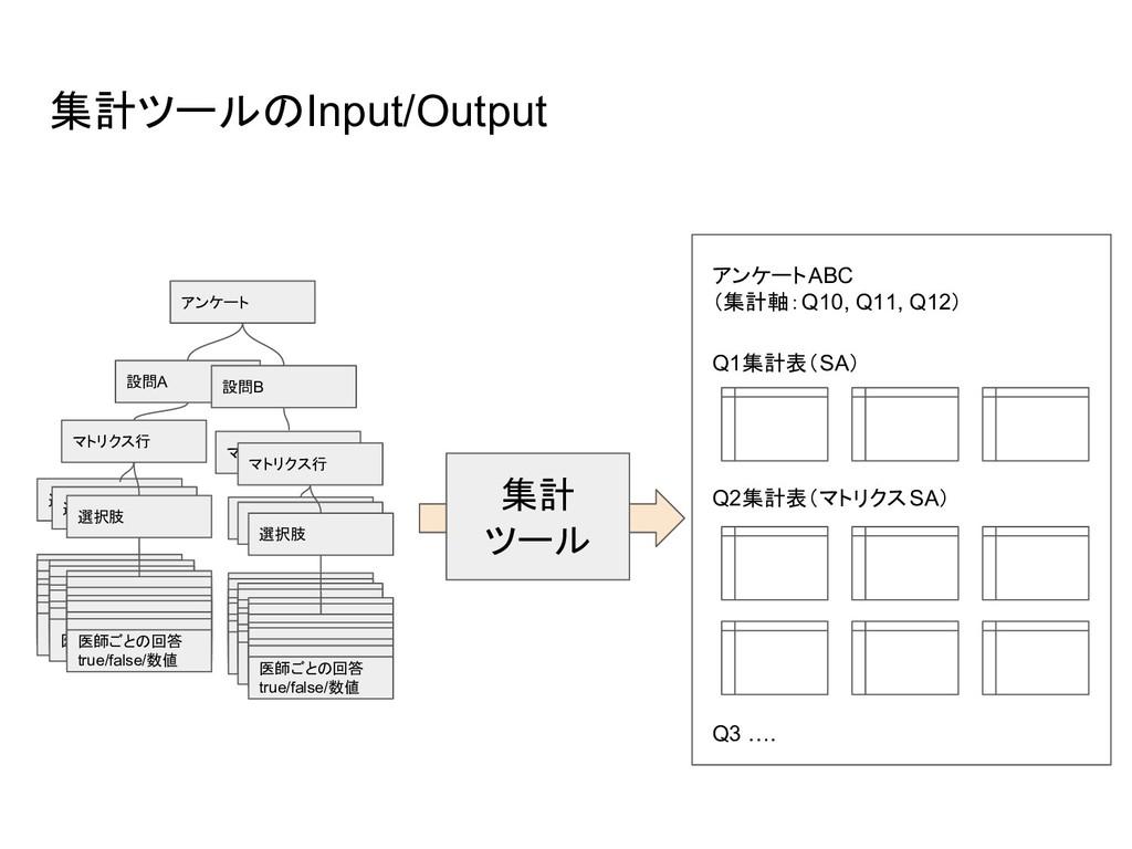 集計ツールのInput/Output 集計 ツール アンケート 設問A マトリクス行 選択肢 ...