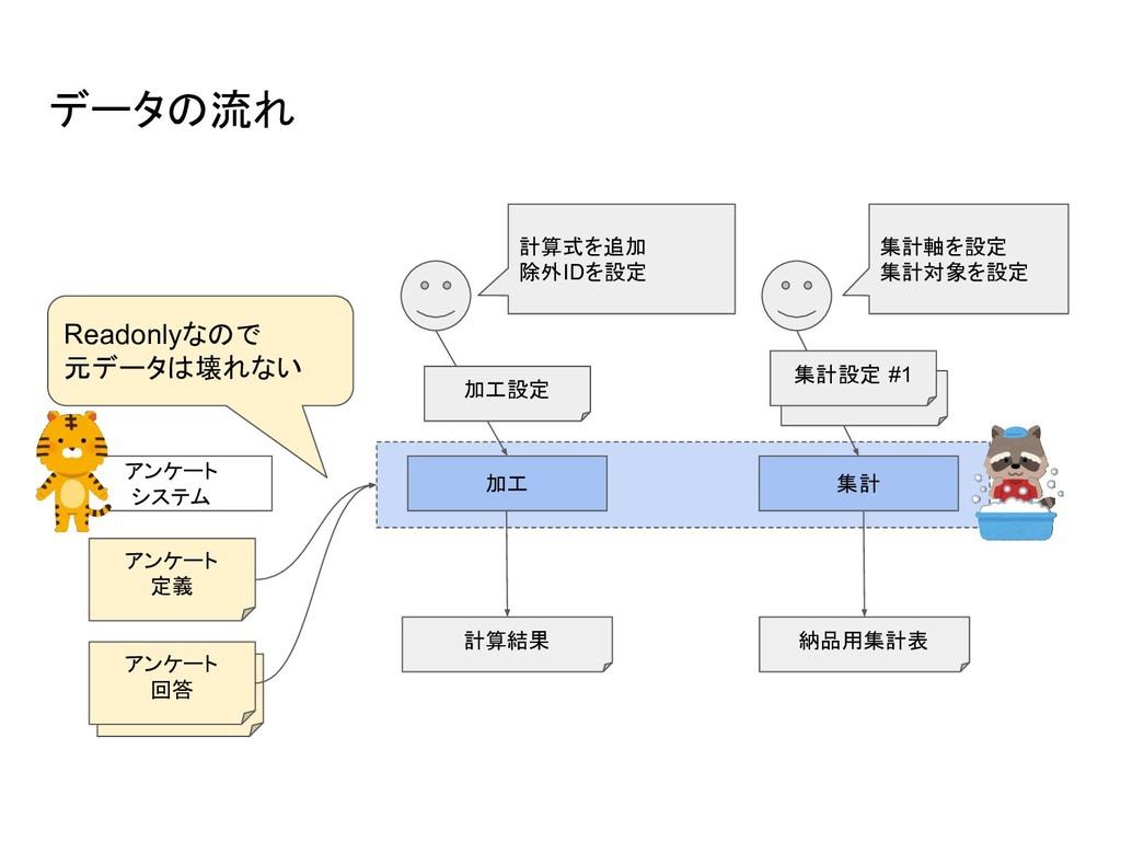 データの流れ 加工 集計 アンケート 定義 計算式を追加 除外IDを設定 集計軸を設定 集計対...
