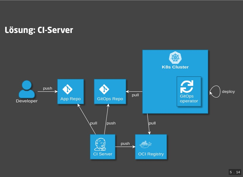 / Lösung: CI-Server K8s Cluster Developer App R...