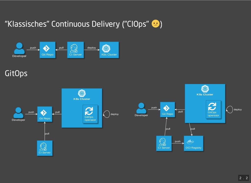 """/ """"Klassisches"""" Continuous Delivery (""""CIOps"""" ) ..."""