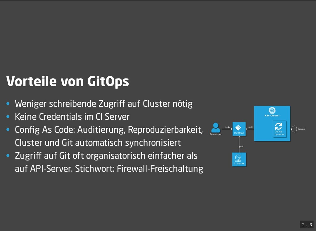 / K8s Cluster Developer Git Repo CI Server GitO...