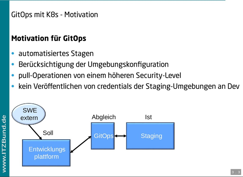 / GitOps mit K8s - Motivation Motivation für Gi...