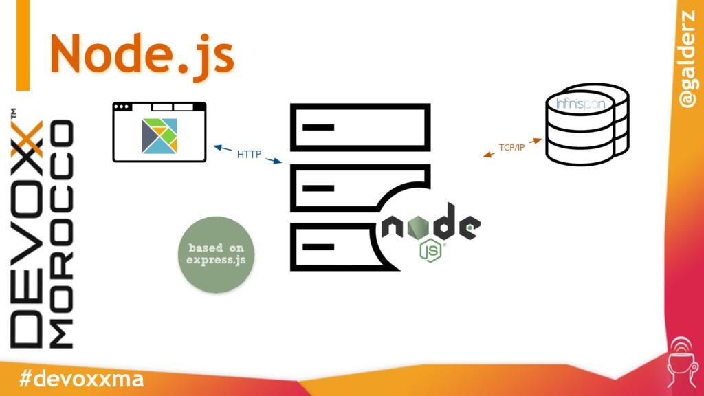 Node.js #devoxxma @galderz HTTP TCP/IP based on...