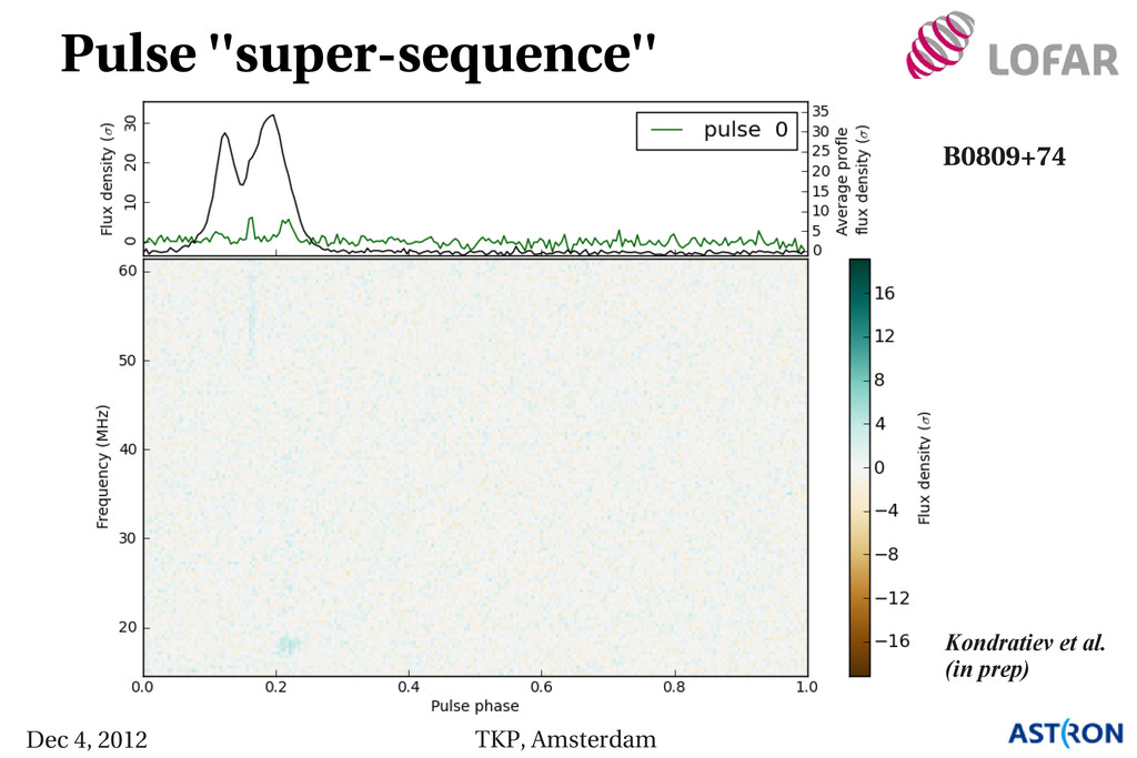 Pulse ''super­sequence'' B0809+74 Kondratiev et...