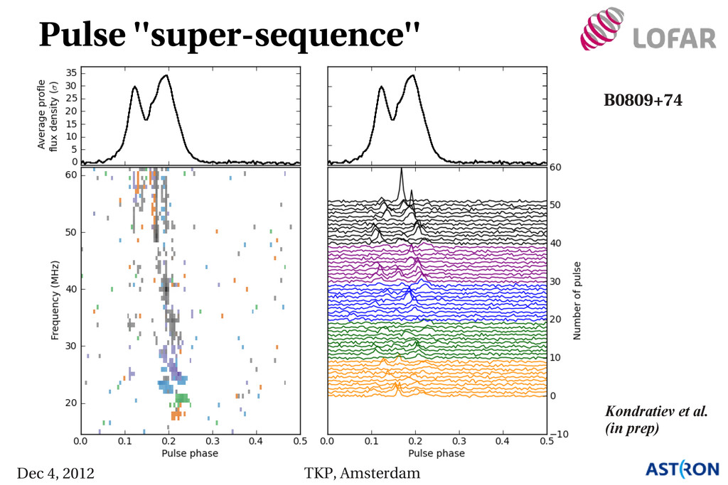 Pulse ''super­sequence'' Kondratiev et al. (in ...