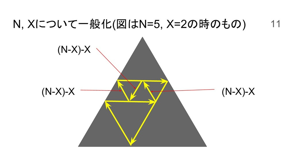 N, Xについて一般化(図はN=5, X=2の時のもの) (N-X)-X (N-X)-X (N...