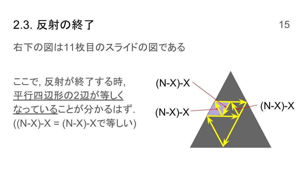 2.3. 反射の終了 右下の図は11枚目のスライドの図である ここで, 反射が終了する時, 平...