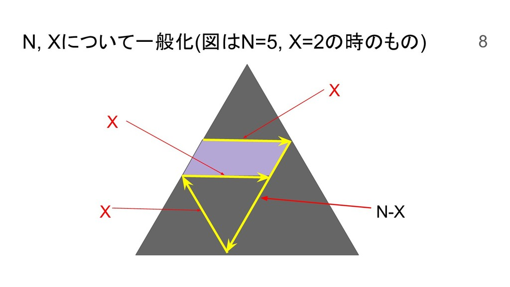N, Xについて一般化(図はN=5, X=2の時のもの) X X N-X X 8